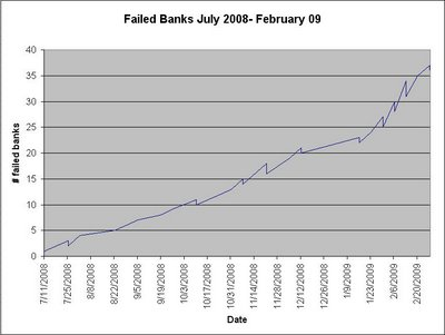 fdic-failed-bank-list-chart