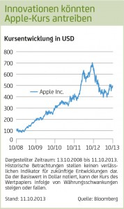 Quelle: onemarkets Magazin HypoVereinsbank, November 2013