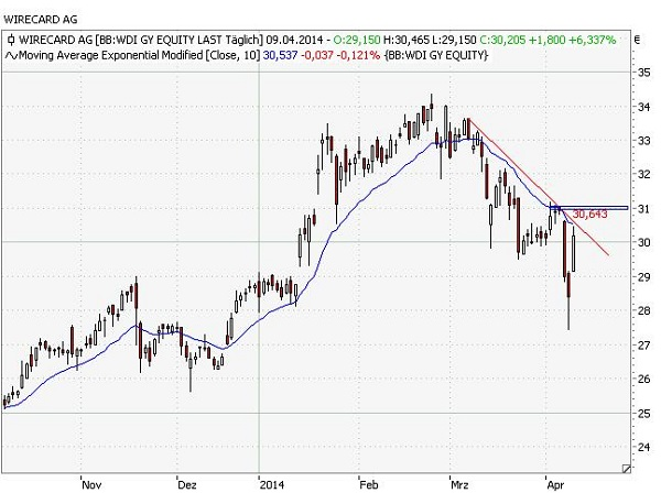 Wirecard_short