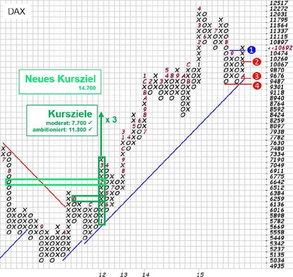 Grafik: DAX in Point & Figure (P&F), Quelle: stockcharts.com, eigene Markierungen