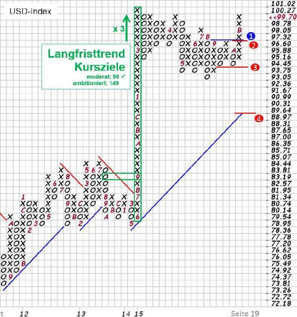 Grafik: US-Dollar Index in Point & Figure (P&F), Quelle: stockcharts.com, eigene Markierungen