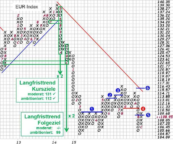Grafik: EURO-Index in Point & Figure (P&F), Quelle: stockcharts.com, eigene Markierungen