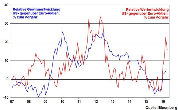 kw 16 - 07 - USA vs Eurozone