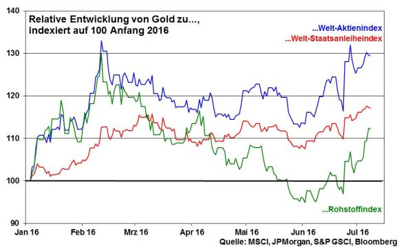 kw 27 - 12 - Gold vs andere