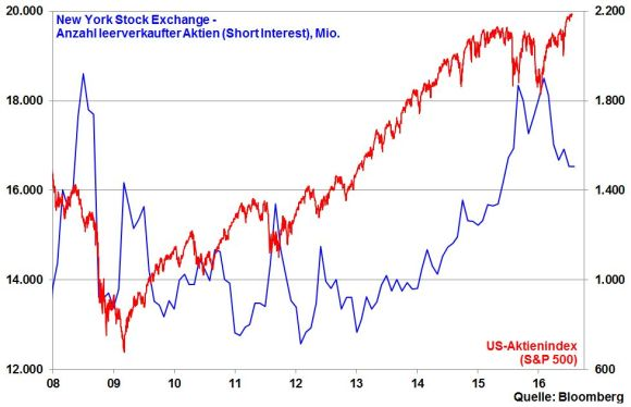 kw 33 - 07 - NYSE Short Interest und SPX